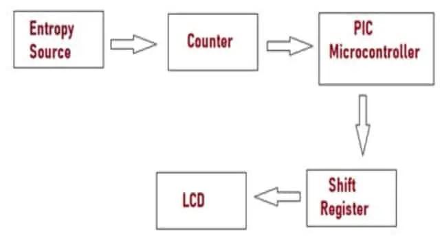 Working of Random Number Generator (RNG)
