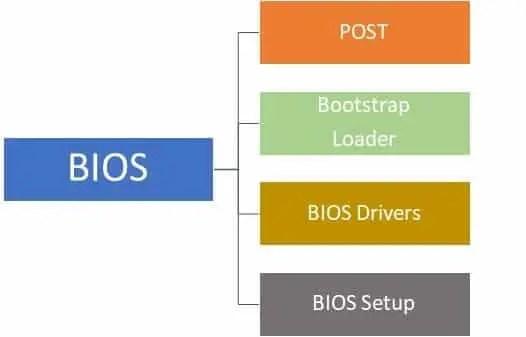 BIOS Functions