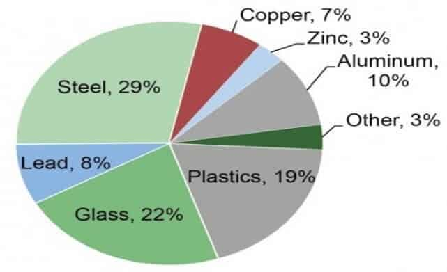 Composition of Electronic Waste