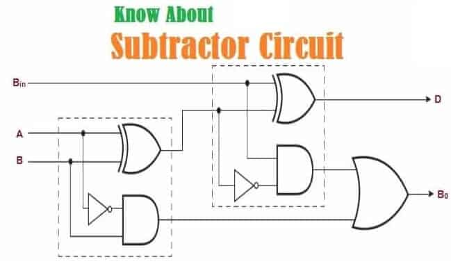 Introduction to Subtractor Circuits