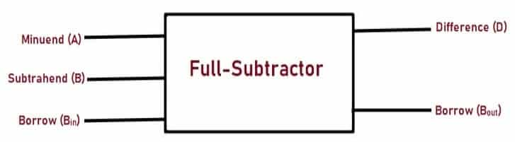 Block Diagram of Subtractor
