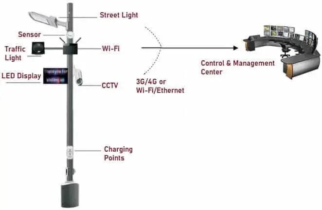 Working Principle of Smart Street Light System