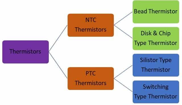 Classification of Thermistor
