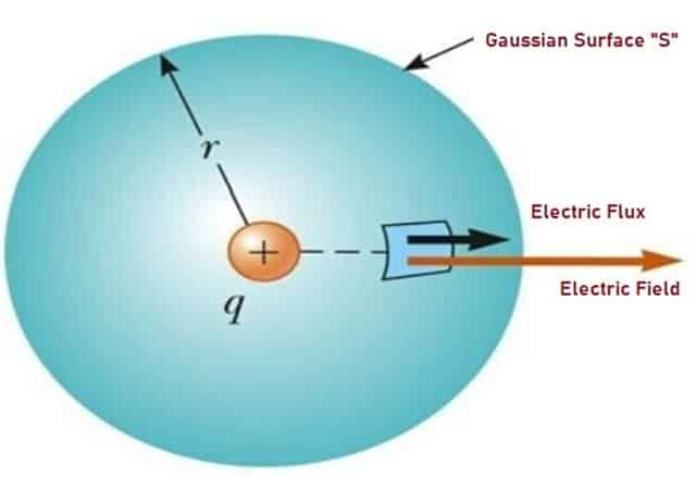 Representation of Gauss's Law