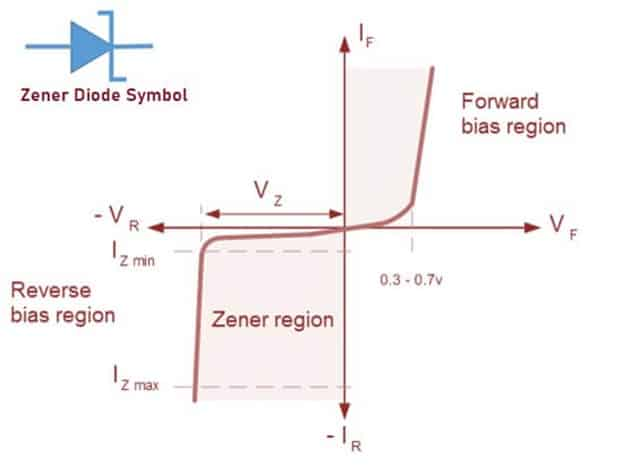 IV Characteristics of Zener Diode