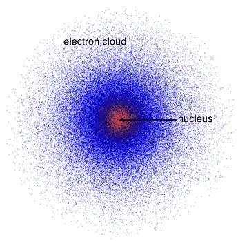 Quantum Mechanical Atomic Model