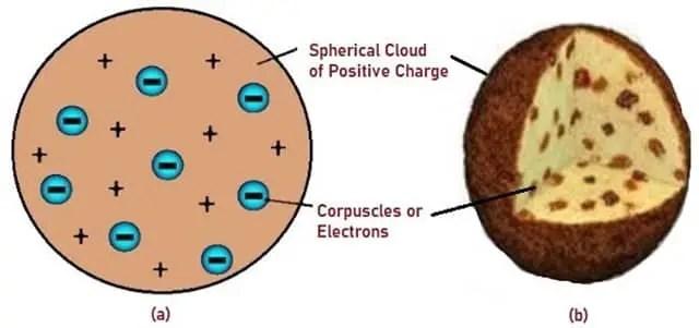Schematic Representation of Thomsons Atomic Model (1)