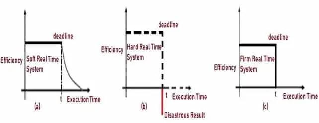 Classification of RTOS (1)
