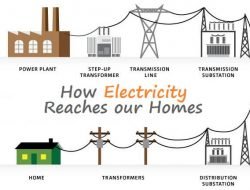 How Electricity Reaches Our Homes – Various Paths in Distribution