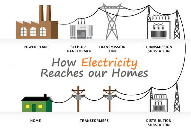 How Electricity Reaches our Homes