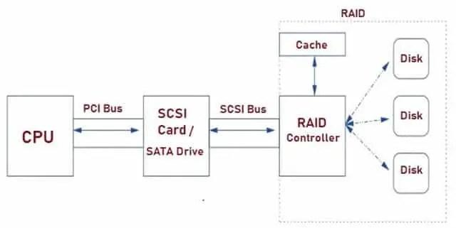 RAID Architecture