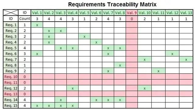 Requirements Tracebility Matrix