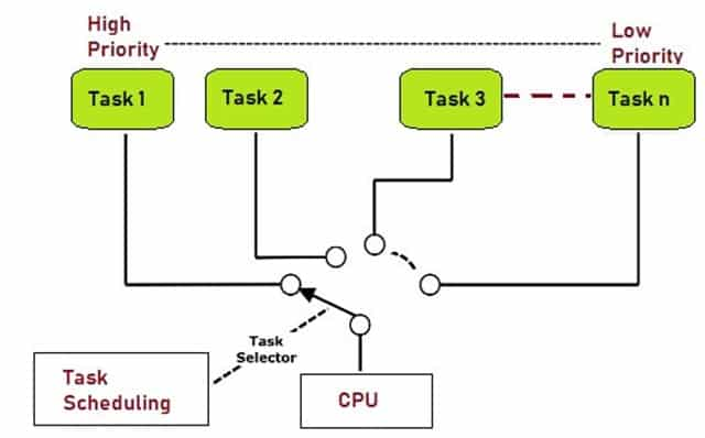 Working of Real Time OS