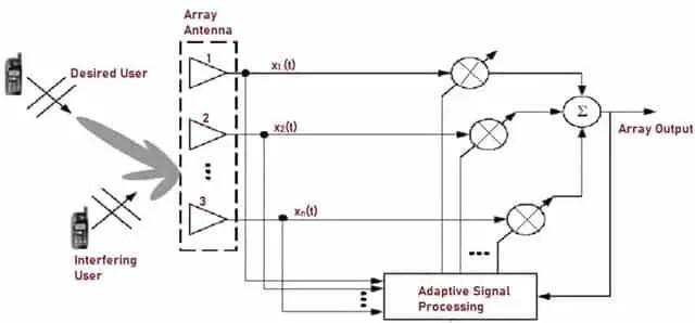Adaptive Array