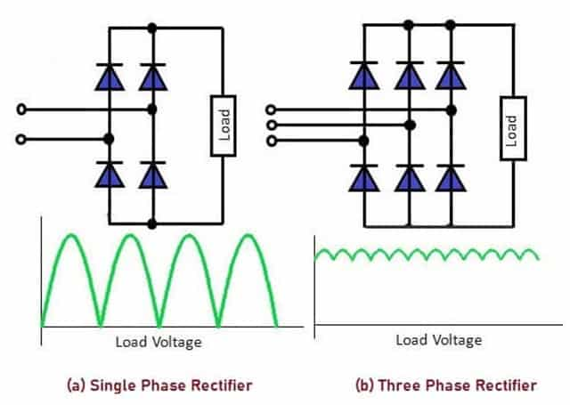 Single and Three Phase Rectifier