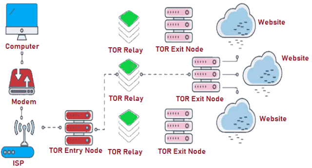 Tor Connection