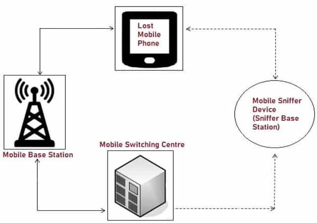 Working of Mobile Sniffer cell phone tracking system