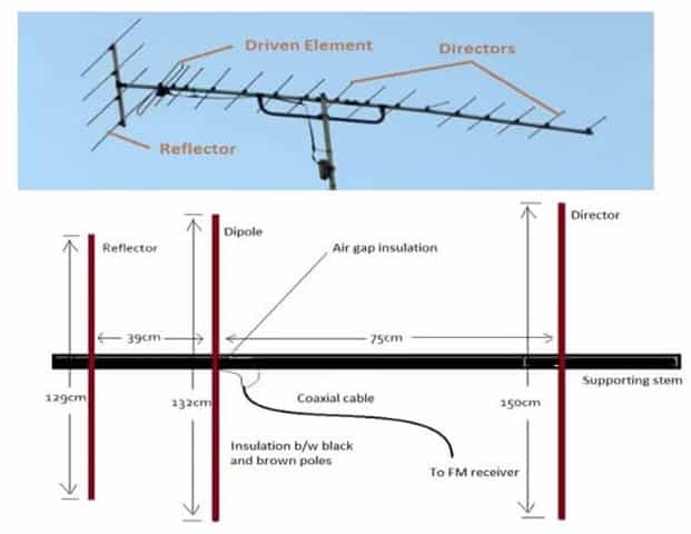 Yagi Antenna for UHF Transmission