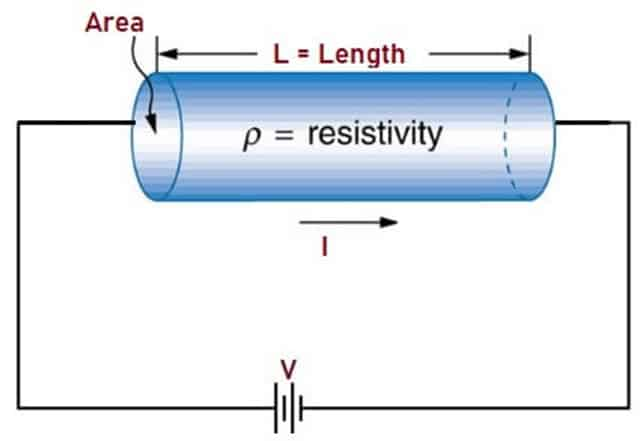 Electrical Resistance of Wire