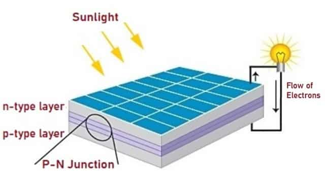 working of solar cell