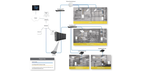 PowerHUBB Selected for DesignLights Consortium Networked Lighting Controls Qualified Products List