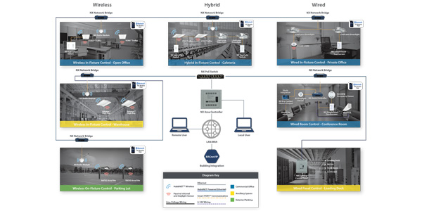 NX Distributed Intelligence Chosen for DesignLights Consortium Networked Lighting Controls Qualified Products List