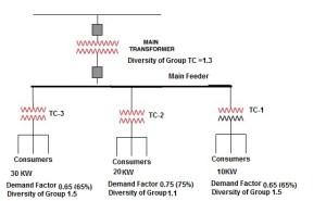 Demand FactorDiversity FactorUtilization FactorLoad Factor | Electrical Notes & Articles