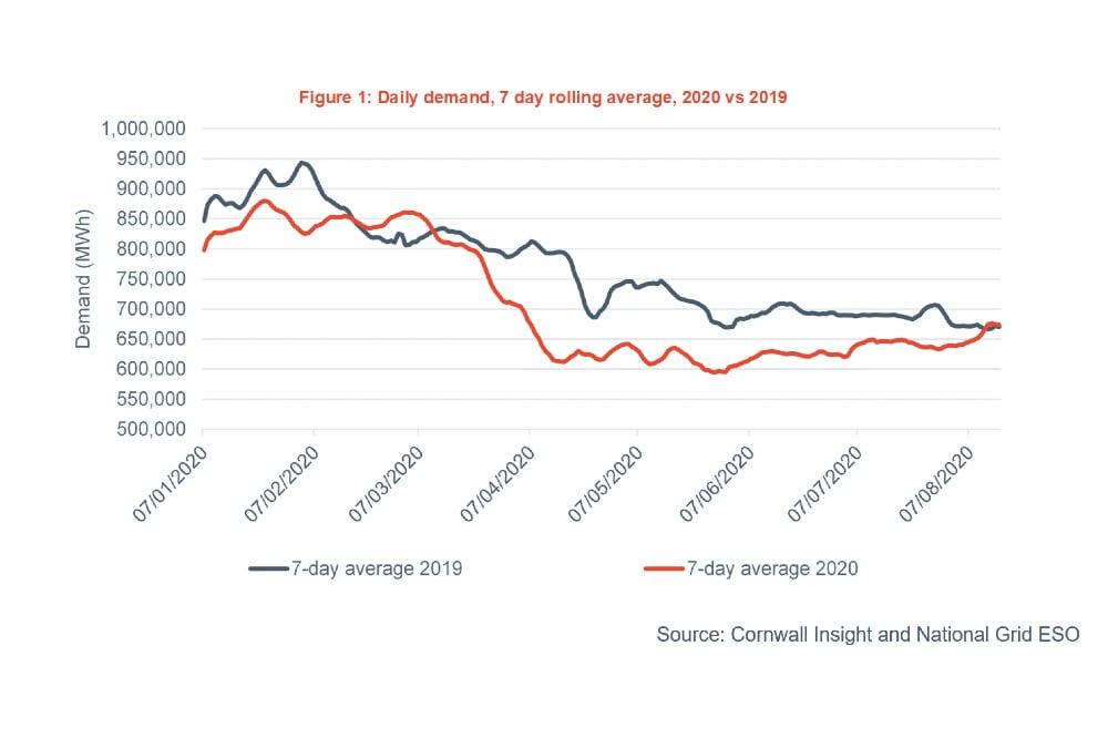 UK Energy Demand returns to pre-Covid levels