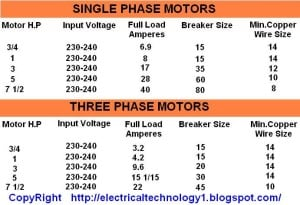 3 phase motor fla newmotorspot 3 phase motor fla caferacersjpg com greentooth Gallery