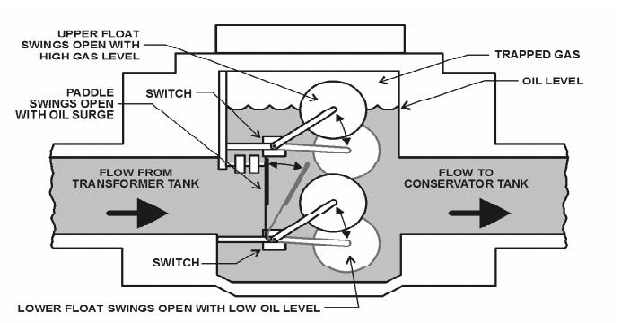 buchholz relay construction diagram