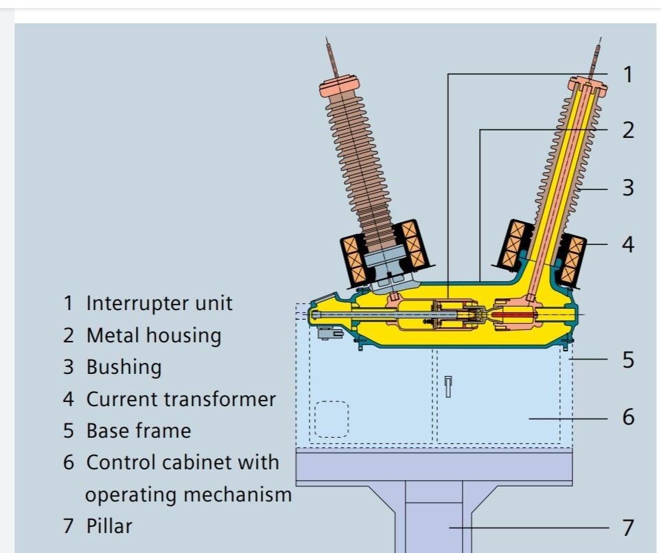 Construction of dead tank circuit breaker