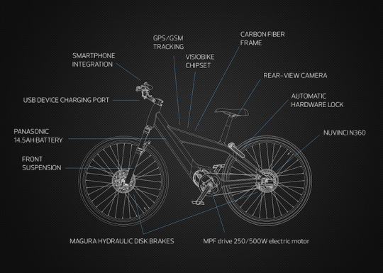 Visiobike electric bike components
