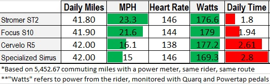 electric bike commuting data not cheating