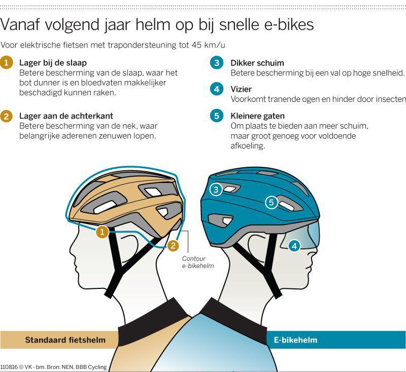 S pedelec helmets from BBB