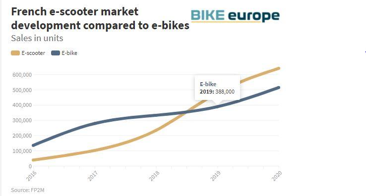 Trottinettes électriques - Page 7 Escooter-sales-France