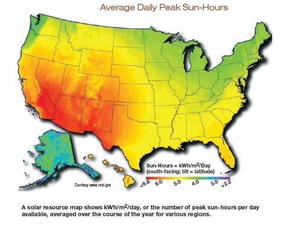 average daily peak sun hours