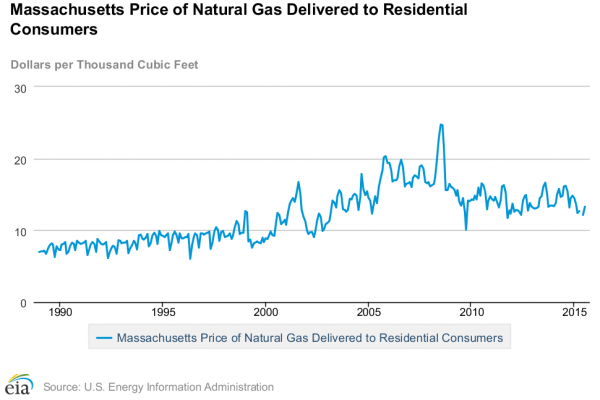 Massachusetts energy rates