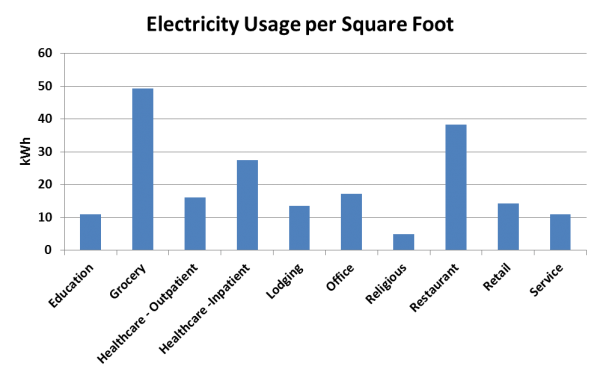 Business electricity usage