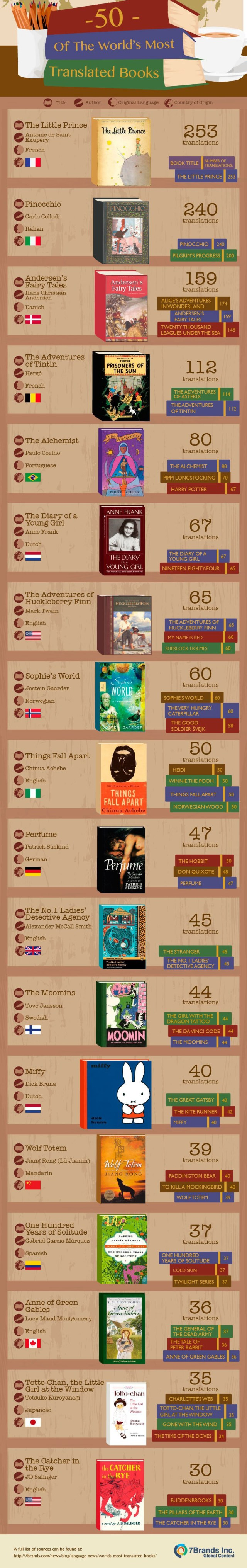 infographic translated books