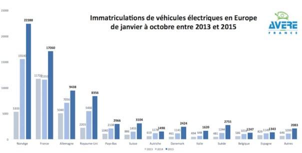 Europe EV Sales