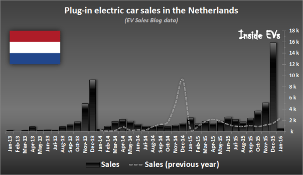 ev-sales-netherlands