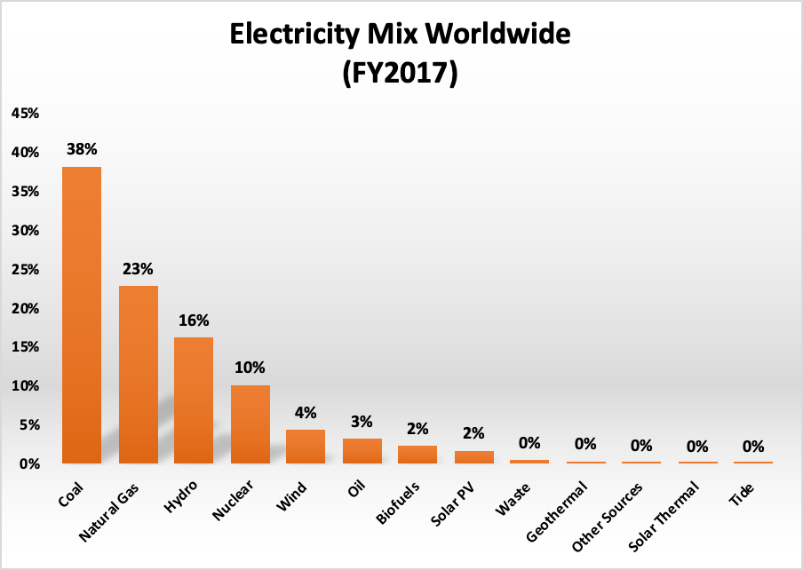 energy efficiency and electricity mix