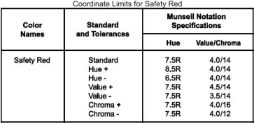 munsell-coordinates-for-safety-red