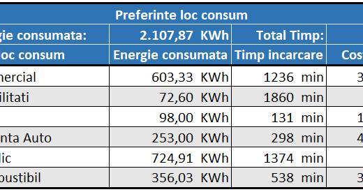 Hyundai Kona rezultate consum 10938 km