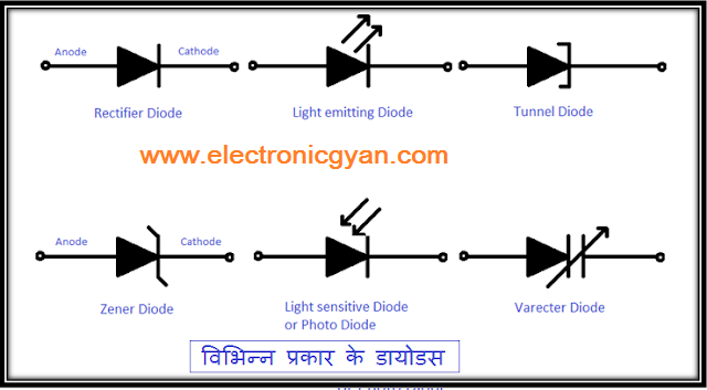 Type of diode