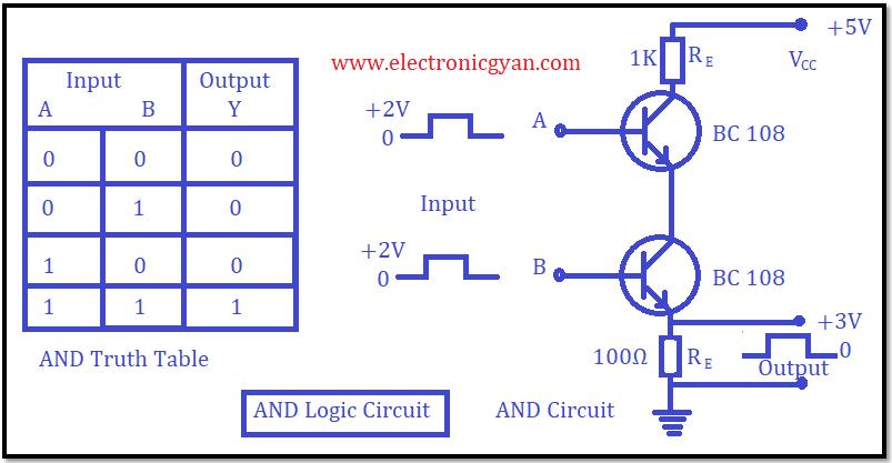 NAD लॉजिक गेट की कार्य विधि