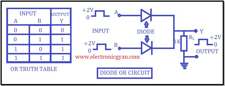 OR लॉजिक गेट कैसे कार्य करता है