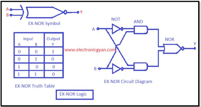 एक्सक्ल्यूसिव NOR लॉजिक गेट की कार्य विधि