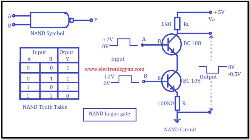 NAND लॉजिक गेट की कार्य विधि