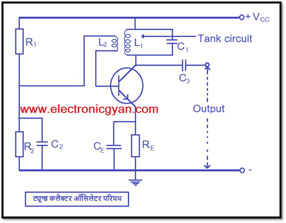 विभिन्न प्रकार के ऑसिलेटर्स || ट्यून्ड कलैक्टर ऑसिलेटर सर्किट